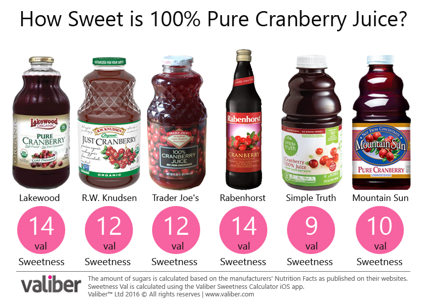 How Sweet is 100% Pure Cranberry Juice?