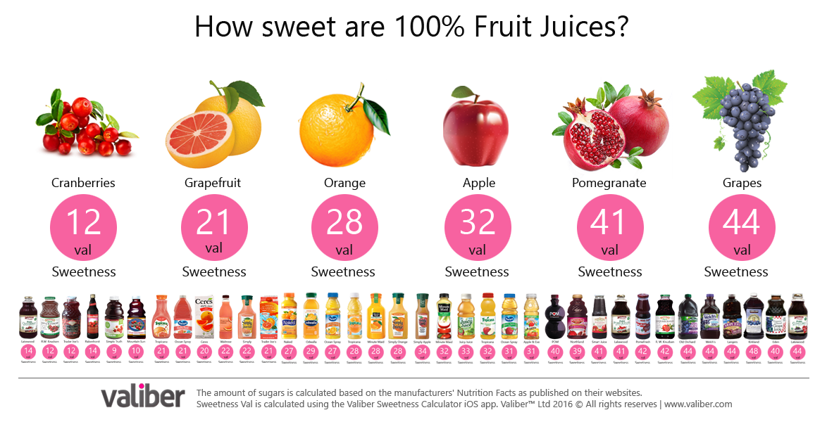 The Sweetness of 100% Fruit Juices