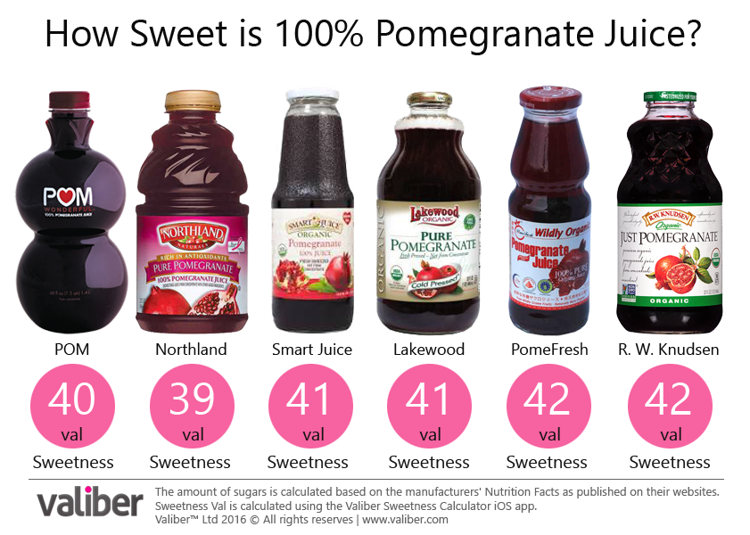 How Sweet is 100% Pomegranate Juice?